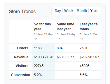 Client case study: 60% sales growth