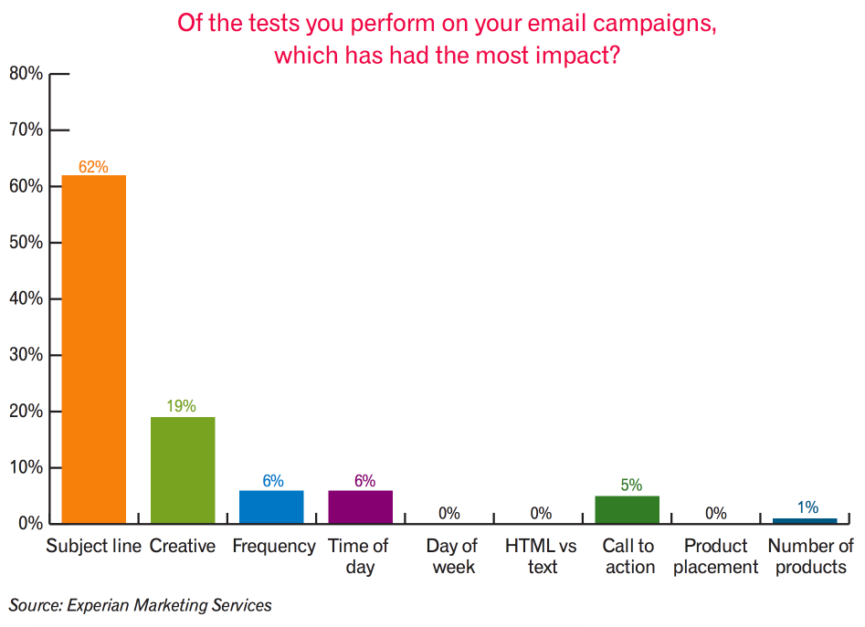Testing Subject Lines Increases Success Rates Astronomically